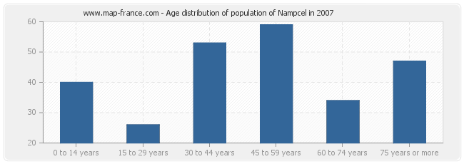 Age distribution of population of Nampcel in 2007