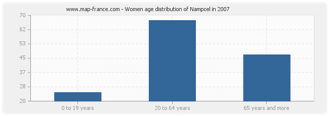 Women age distribution of Nampcel in 2007
