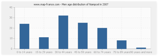Men age distribution of Nampcel in 2007
