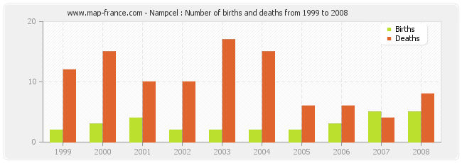 Nampcel : Number of births and deaths from 1999 to 2008