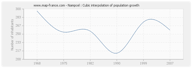Nampcel : Cubic interpolation of population growth