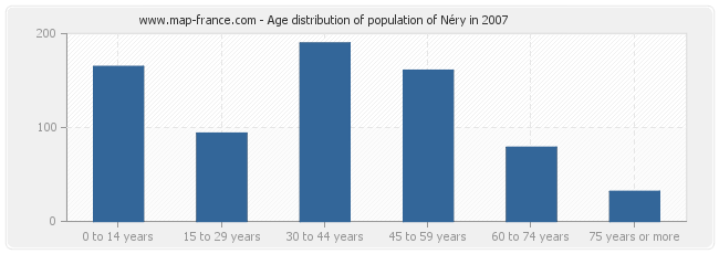 Age distribution of population of Néry in 2007