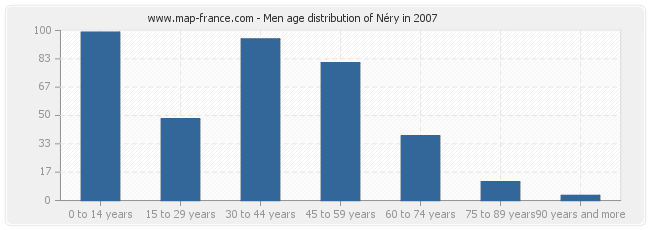 Men age distribution of Néry in 2007
