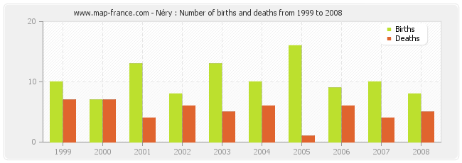Néry : Number of births and deaths from 1999 to 2008