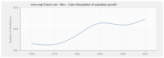 Néry : Cubic interpolation of population growth