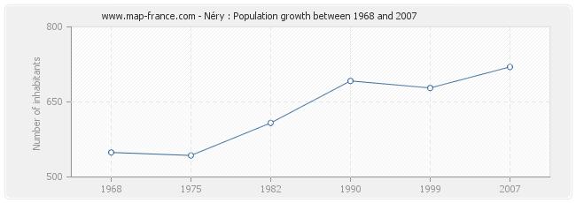 Population Néry