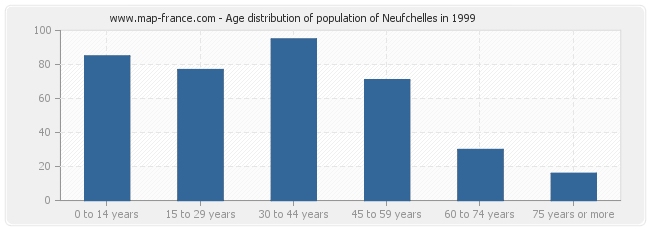 Age distribution of population of Neufchelles in 1999