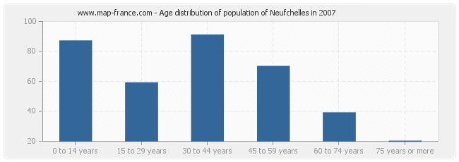 Age distribution of population of Neufchelles in 2007