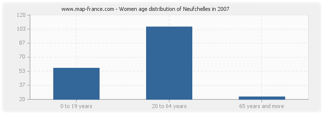 Women age distribution of Neufchelles in 2007