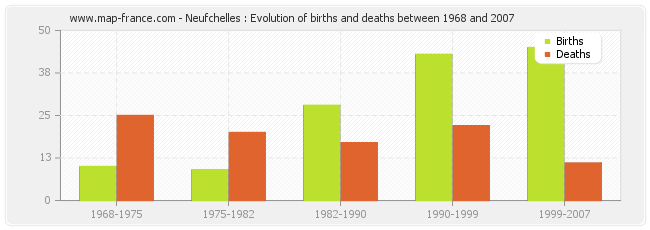 Neufchelles : Evolution of births and deaths between 1968 and 2007