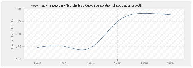 Neufchelles : Cubic interpolation of population growth