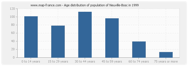 Age distribution of population of Neuville-Bosc in 1999