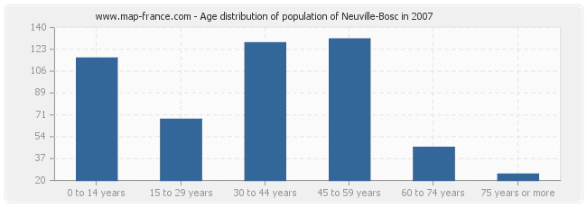 Age distribution of population of Neuville-Bosc in 2007