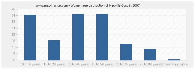 Women age distribution of Neuville-Bosc in 2007