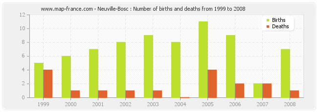 Neuville-Bosc : Number of births and deaths from 1999 to 2008