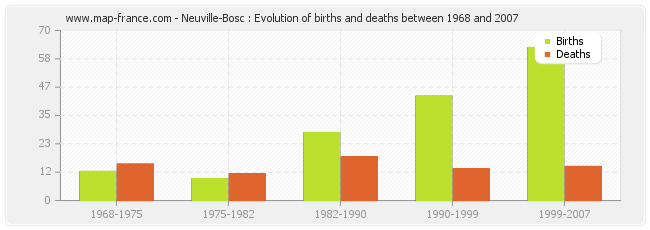 Neuville-Bosc : Evolution of births and deaths between 1968 and 2007