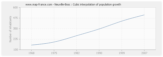 Neuville-Bosc : Cubic interpolation of population growth