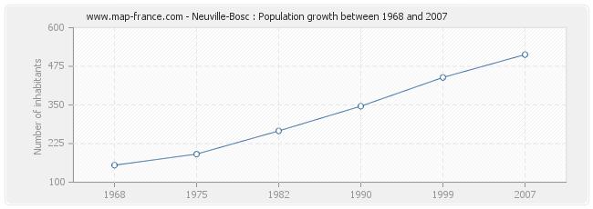 Population Neuville-Bosc