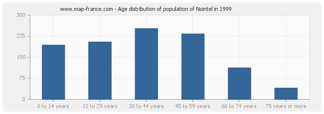 Age distribution of population of Nointel in 1999