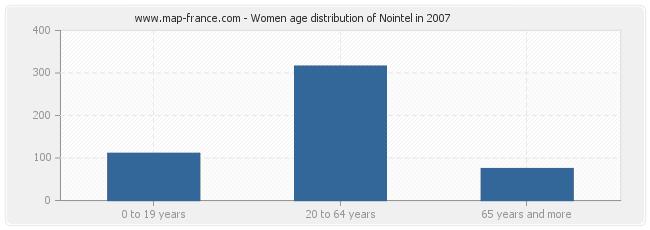Women age distribution of Nointel in 2007