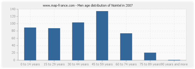 Men age distribution of Nointel in 2007