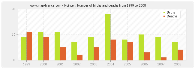 Nointel : Number of births and deaths from 1999 to 2008