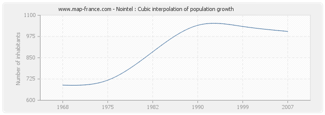 Nointel : Cubic interpolation of population growth