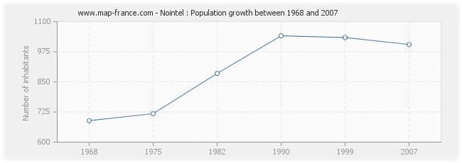 Population Nointel