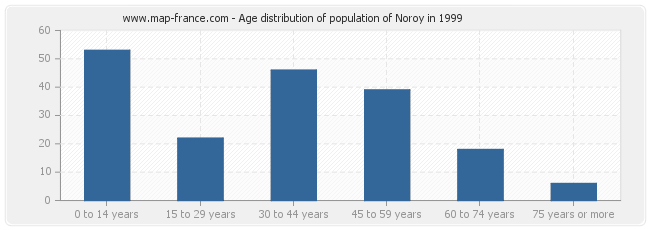 Age distribution of population of Noroy in 1999