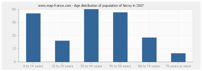 Age distribution of population of Noroy in 2007