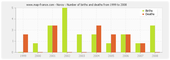 Noroy : Number of births and deaths from 1999 to 2008