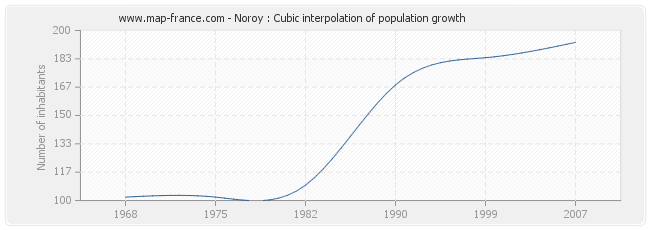 Noroy : Cubic interpolation of population growth