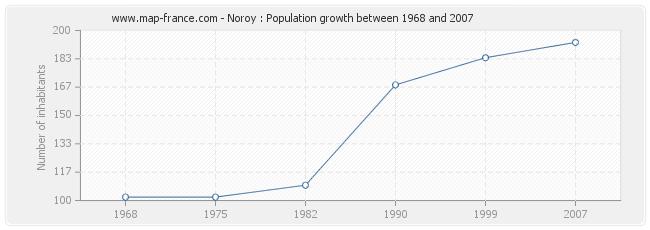 Population Noroy