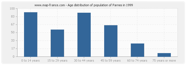 Age distribution of population of Parnes in 1999