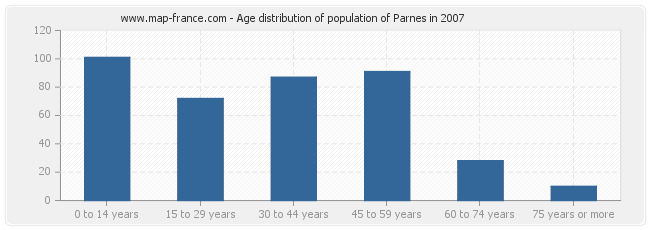 Age distribution of population of Parnes in 2007