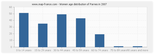 Women age distribution of Parnes in 2007