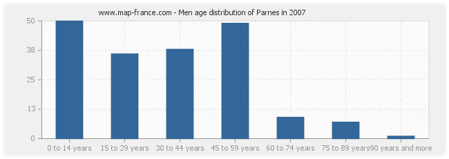 Men age distribution of Parnes in 2007
