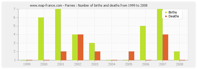 Parnes : Number of births and deaths from 1999 to 2008