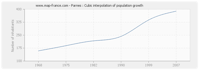 Parnes : Cubic interpolation of population growth