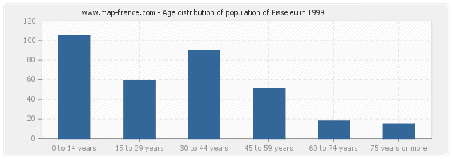 Age distribution of population of Pisseleu in 1999