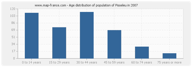 Age distribution of population of Pisseleu in 2007