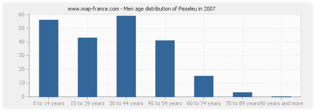 Men age distribution of Pisseleu in 2007