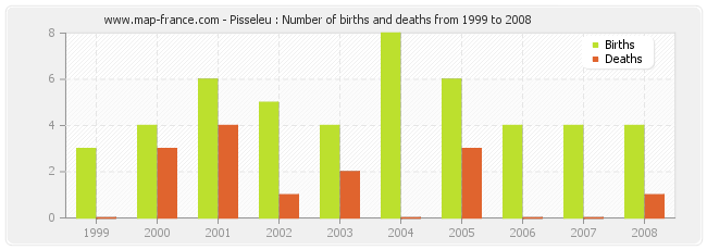 Pisseleu : Number of births and deaths from 1999 to 2008