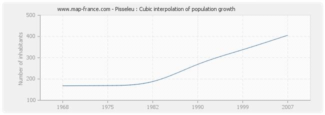 Pisseleu : Cubic interpolation of population growth