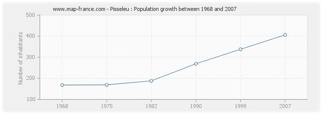 Population Pisseleu