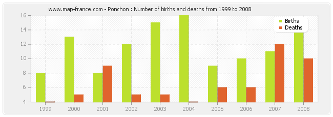 Ponchon : Number of births and deaths from 1999 to 2008
