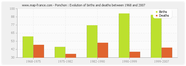 Ponchon : Evolution of births and deaths between 1968 and 2007