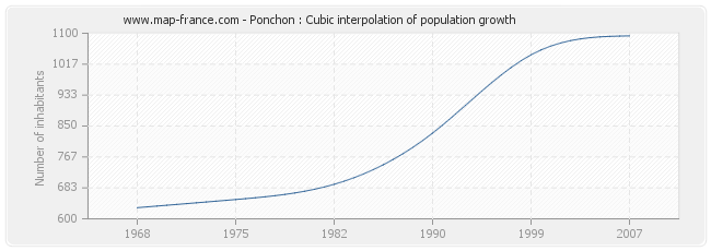Ponchon : Cubic interpolation of population growth