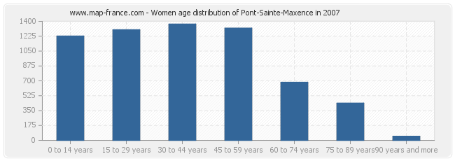 Women age distribution of Pont-Sainte-Maxence in 2007