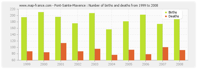Pont-Sainte-Maxence : Number of births and deaths from 1999 to 2008